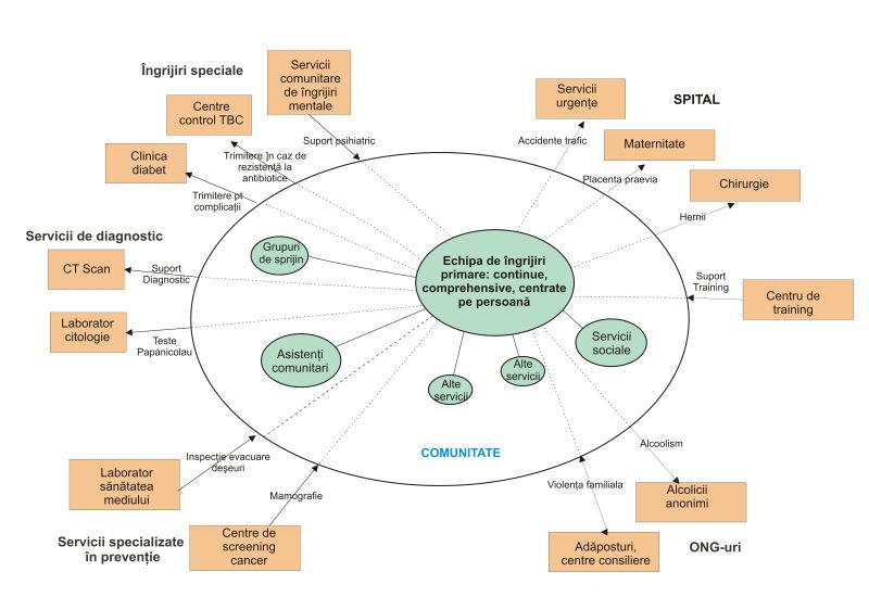 Modelul OMS de asistenta medicala primara